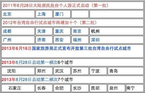 {台湾}骑行台湾之准备:签证和机票
